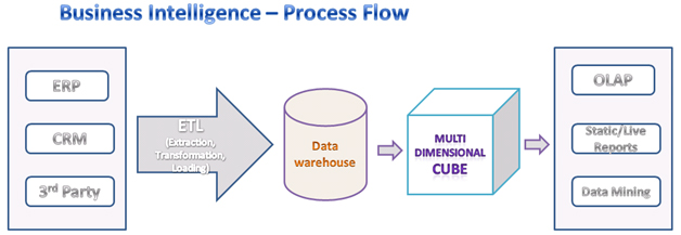 Business Intelligence process flow - YouTube