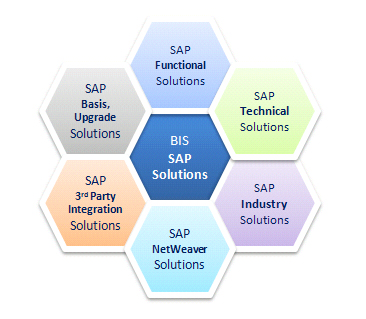 Business Integration Solutions